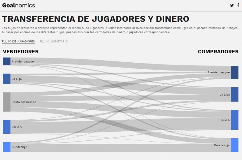 pantallazo-goalnomics-transferencia-jugadores-2016