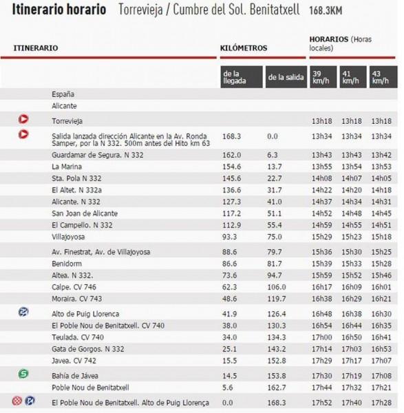 ruta-etapa-9-vuelta-2015--900x920